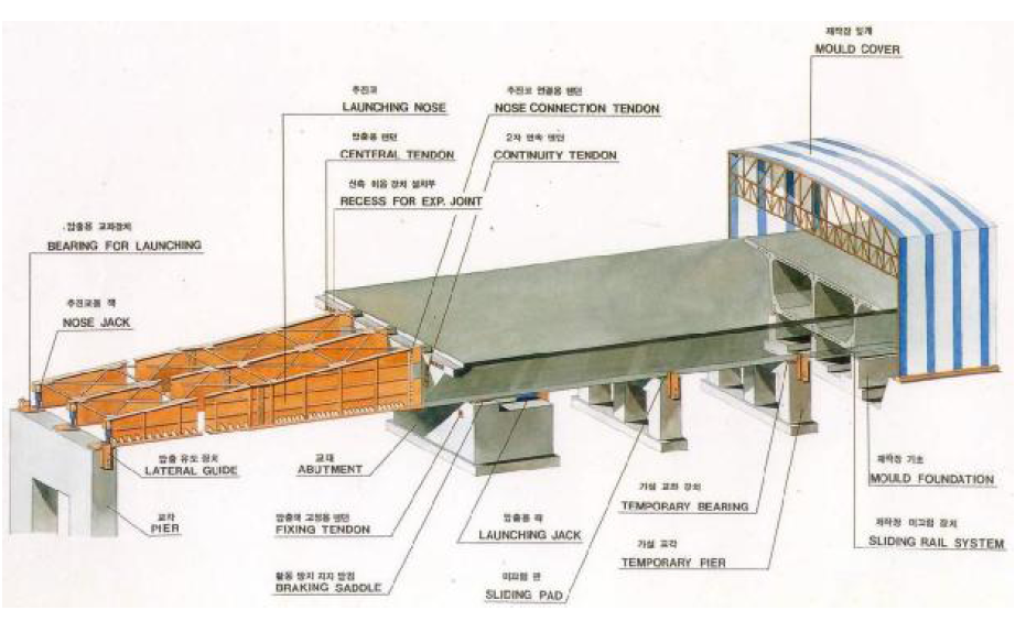 I Beam Header Cold Formed Steel Floor Framing Upcodes